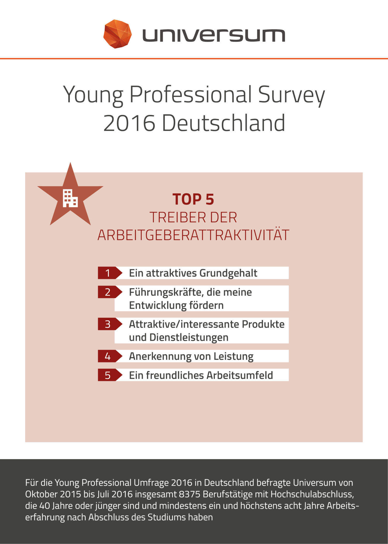 YPS DE 2016 Treiber der Arbeitgeberatt