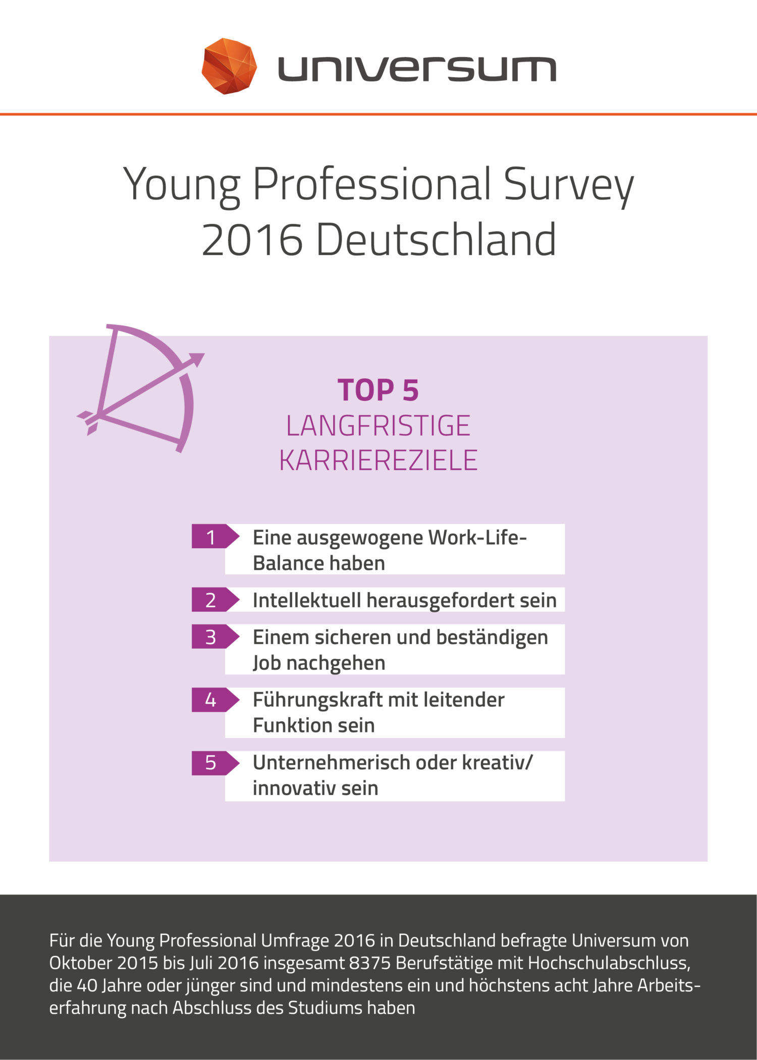 YPS DE 2016 langfristige Karriereziele