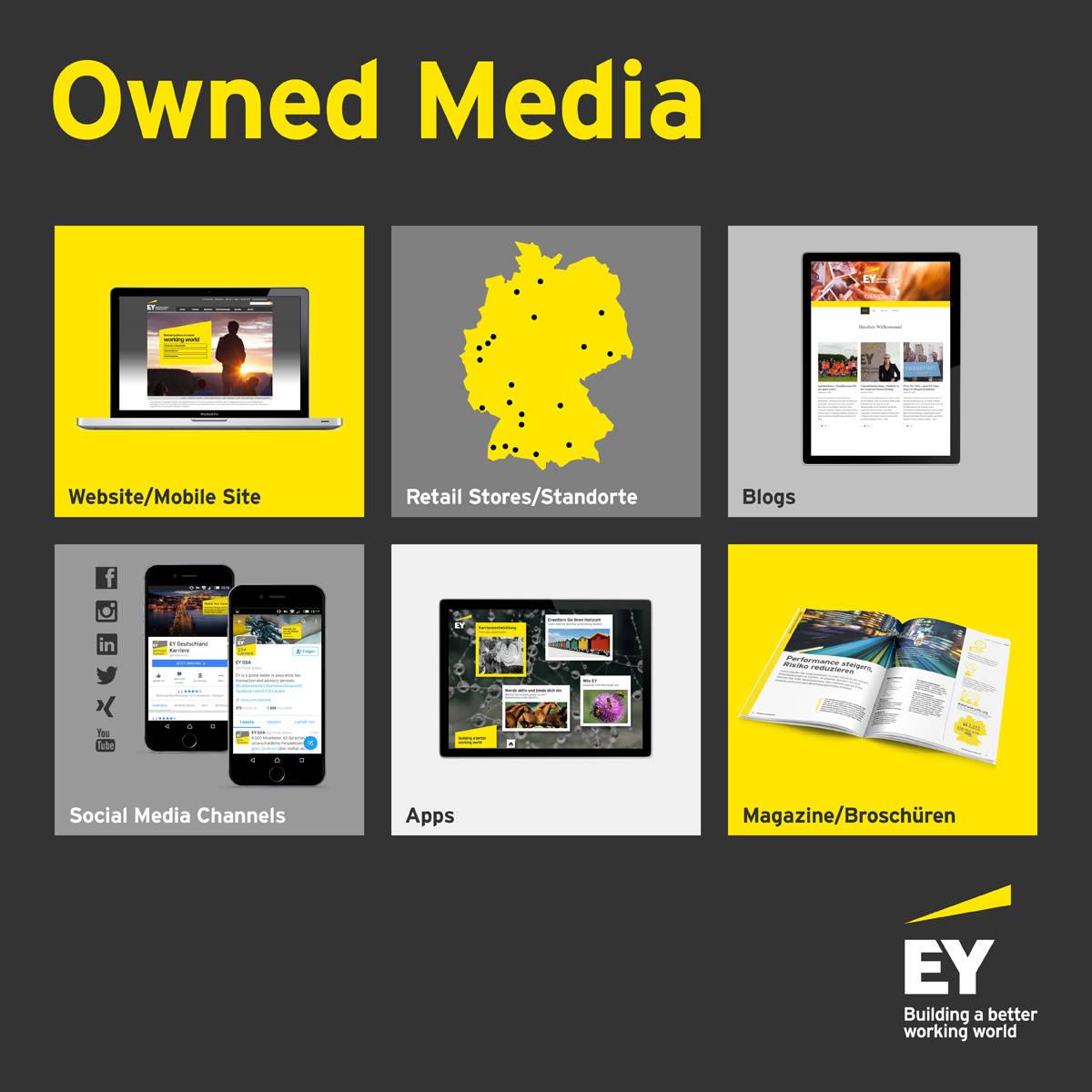 Owned media am Beispiel von EY.