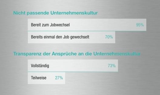 Cultural Fit in der IT Branche Jobwechselbereitschaft