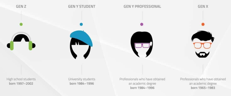 Generation X, Y und Z _ Klassifizierung