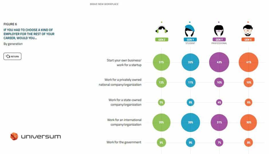 Generation X, Y und Z_Wunscharbeitgeber