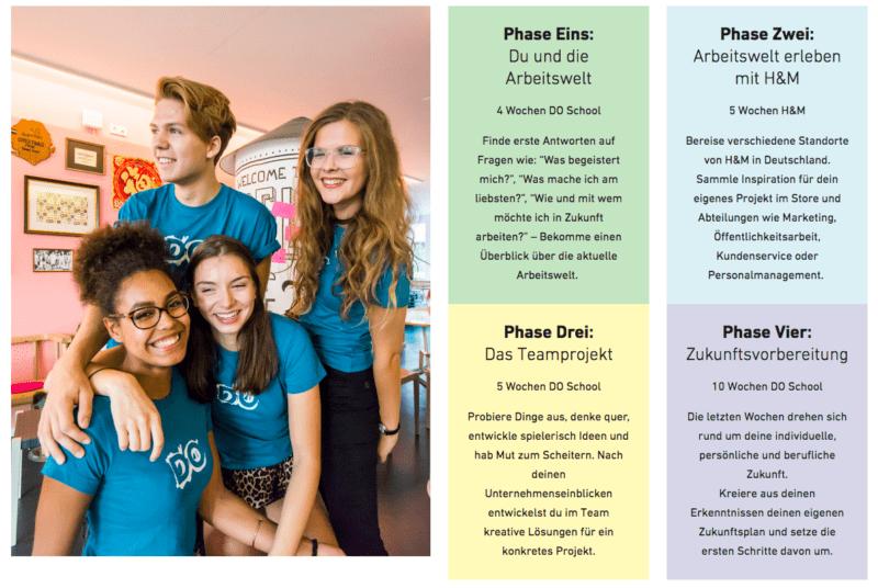 Die 4 Phasen des 24YOU Programmes