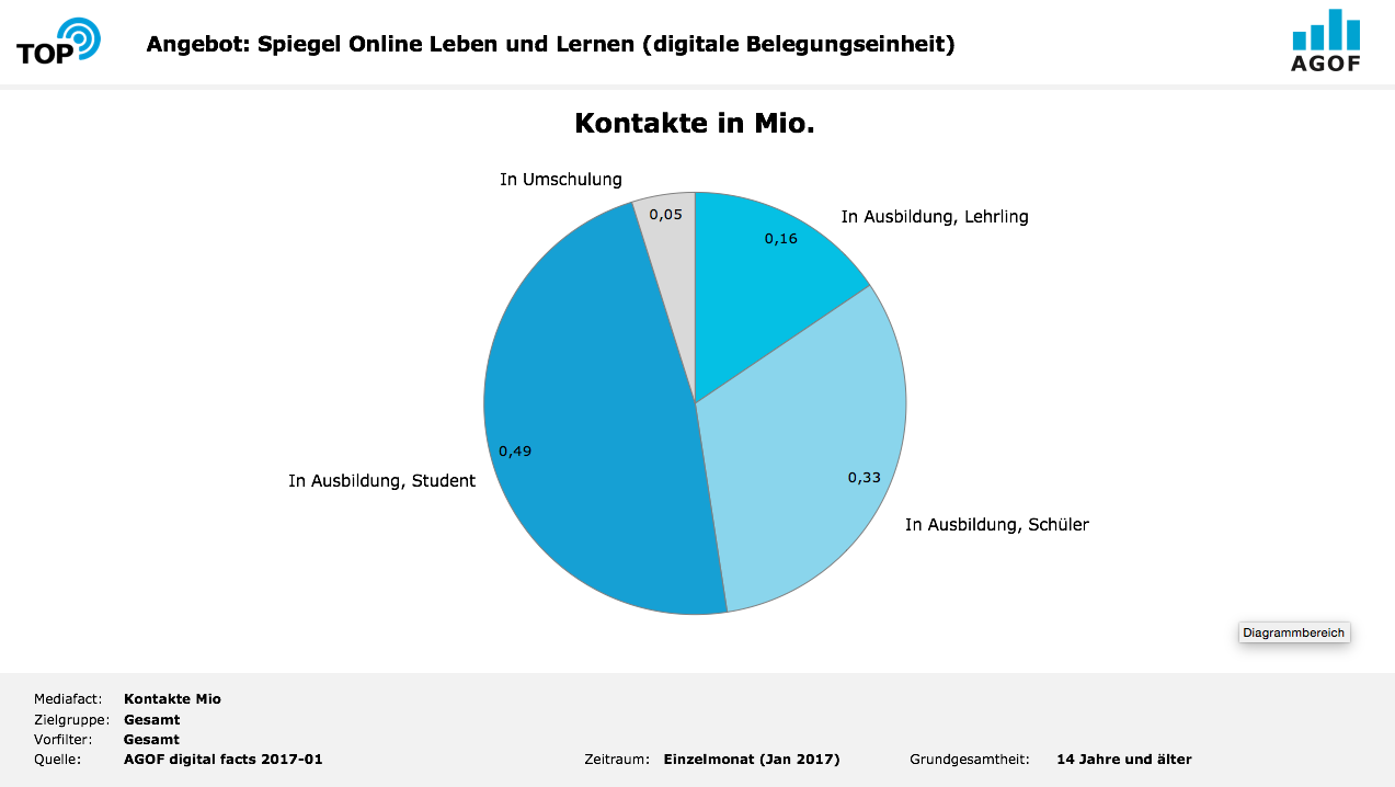 Werbemittelkontakte bei Spiegel Online