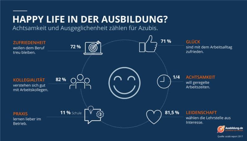 Azubi Report 2017 - Happy Life in der Ausbildung?