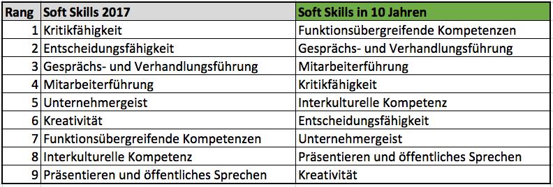 Die wichtigsten Soft Skills in 10 Jahren