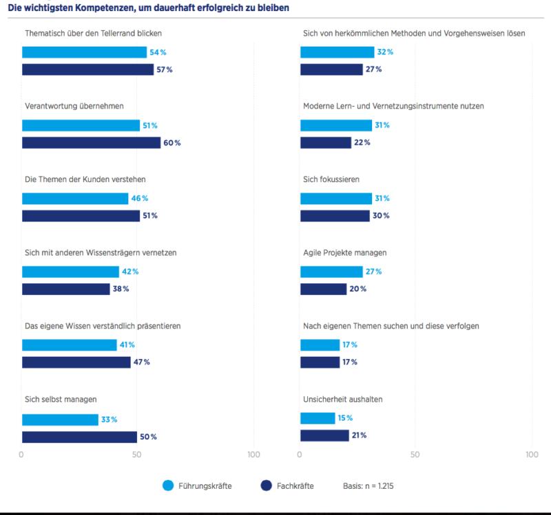 Wissensarbeit im digitalen Wandel_Studie von Hays, 2017