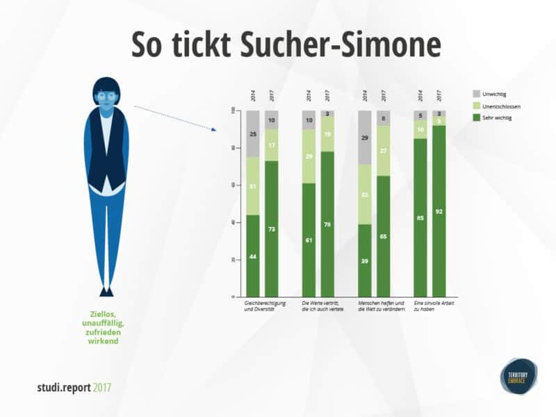 studireport2017 Aus Sucher-Simon wurde Sucher-Simone