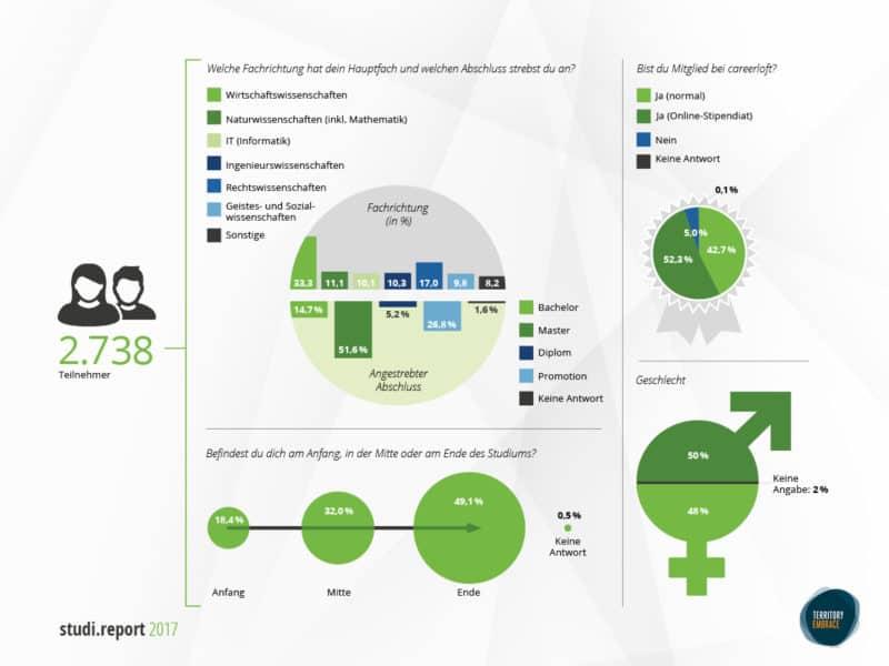 studi report 2017 - Setting der Studie