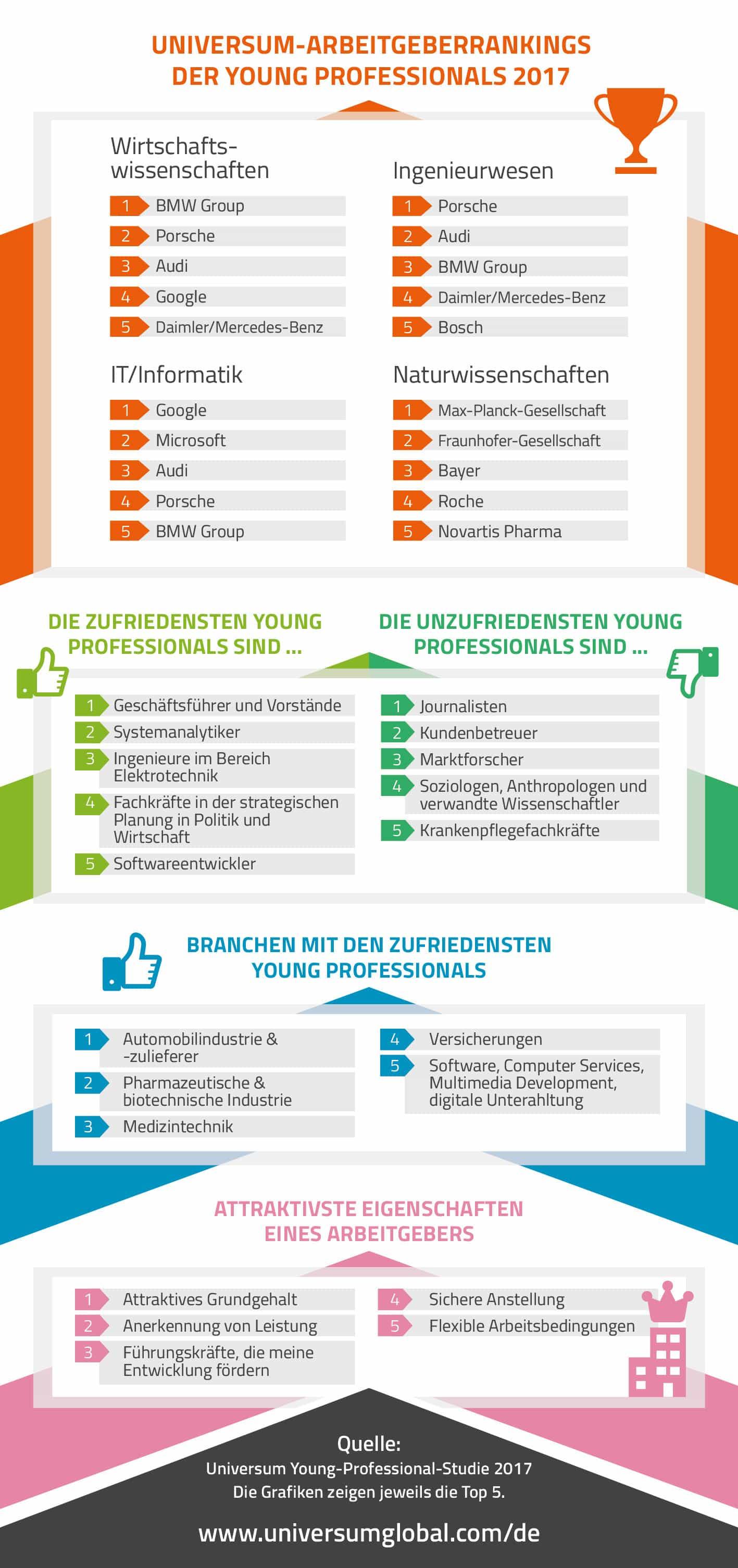 Das Universum Young Professional Ranking 2017