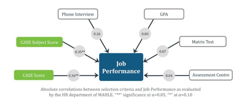 CASE im Einsatz bei Mahle: Correlation zwischen Auswahlkriterien und Job Performance