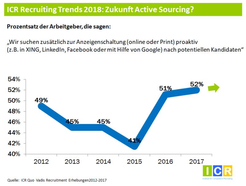 Recruiting Trends 2018 2 Zukunft von Active Sourcing