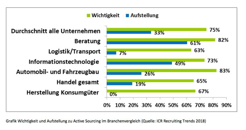 Recruiting Trends 2018 3 Active Sourcing im Branchenvergleich