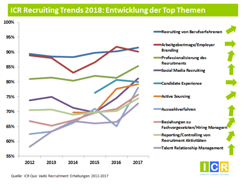 Recruiting Trends 2018 Entwicklung Top Themen