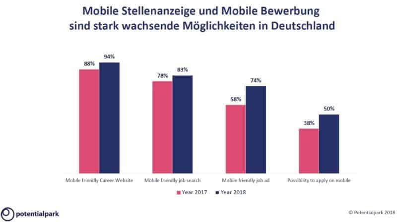 Potentialpark Bedeutung von Mobile