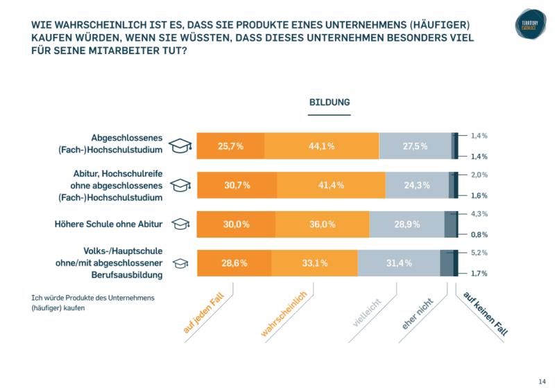 Der gefühlte Einfluss von Employer Branding aufs Kaufverhalten hängt auch vom Bildungsstand ab
