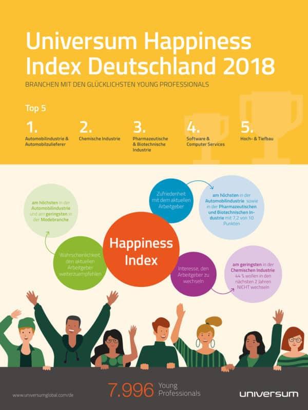 Der Happiness Index von Universum 2018
