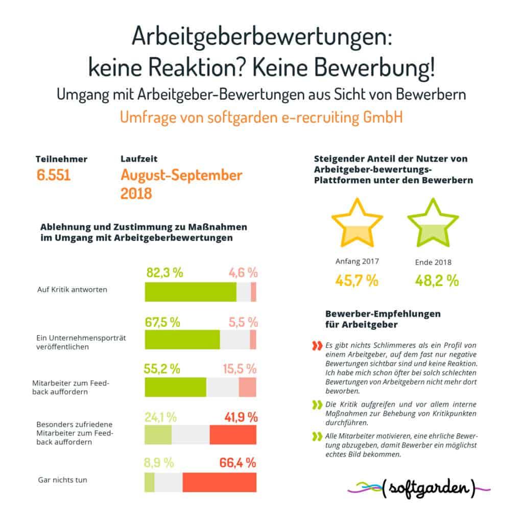 Arbeitgeberbewertungen Infografik