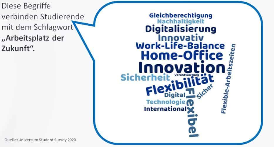 Universum Student Survey 2020 - Arbeitsplatz der Zukunft