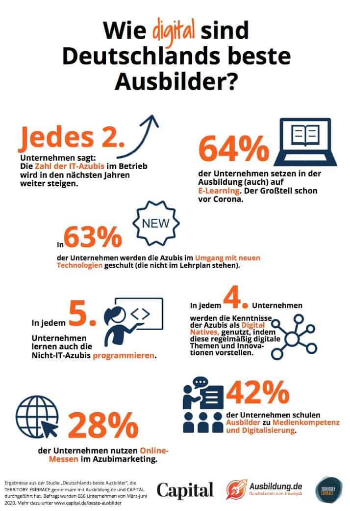 Infografik Wie digital sind Deutschlands beste Ausbilder 2020 im SAATKORN Blog