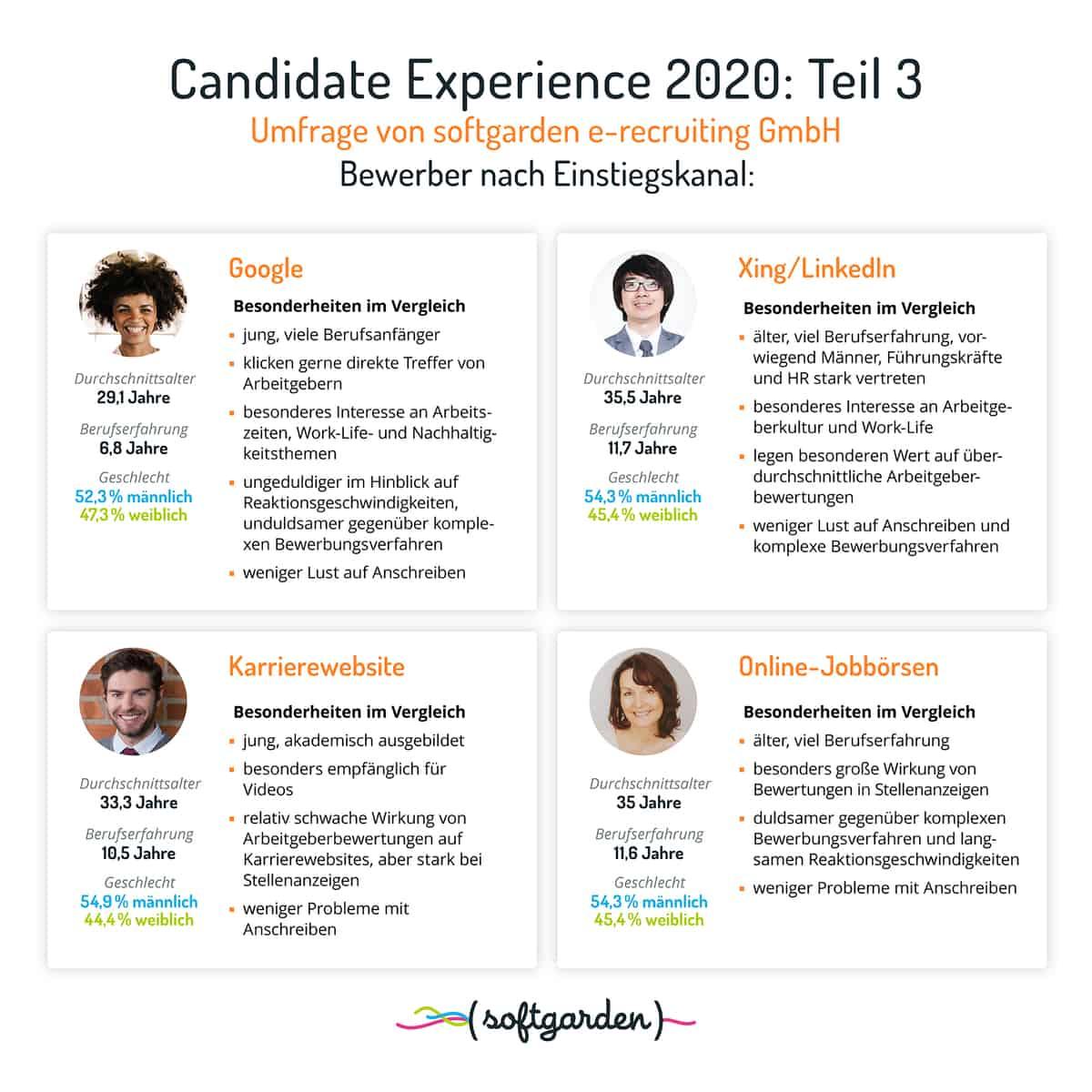 Softgarden Candidate Experience Studie SAATKORN