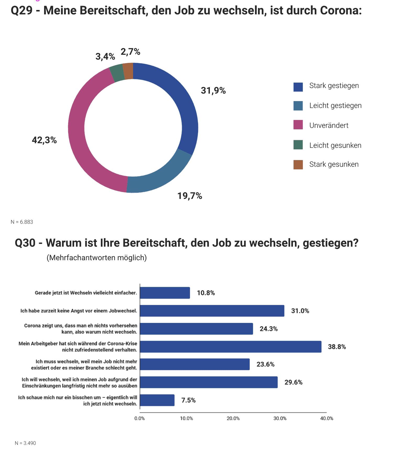 Indeed Corona Studie SAATKORN Jobwechsel