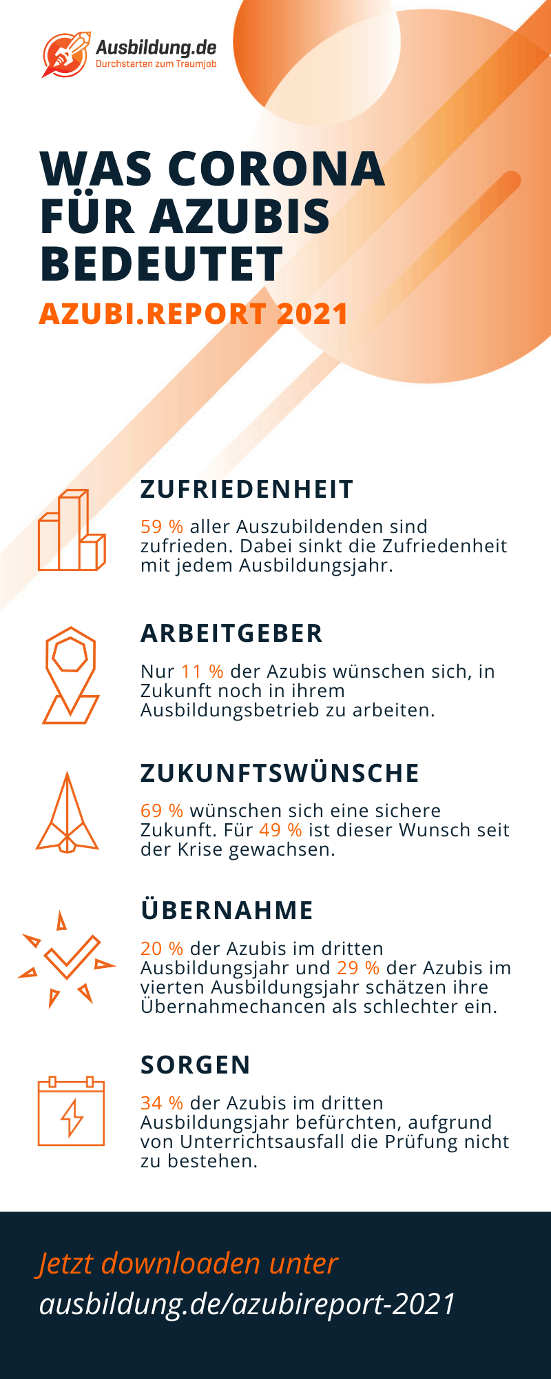 Infografik azubi.report 2021 SAATKORN