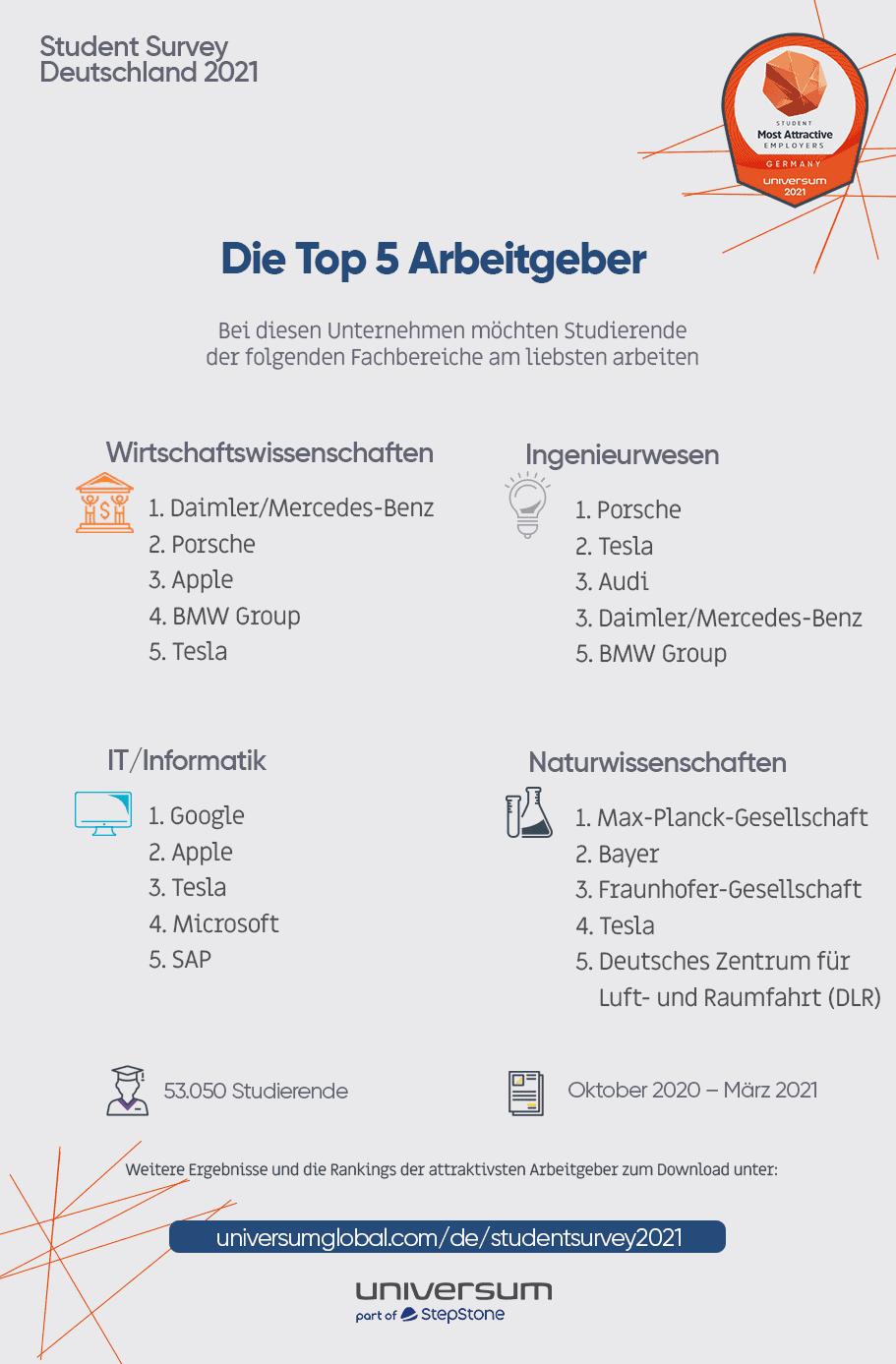 Universum Student Survey 2021_TOP 5 Arbeitgeber SAATKORN